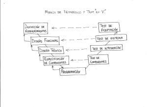 """Modelo de desarrollo y test """"en V"""""""