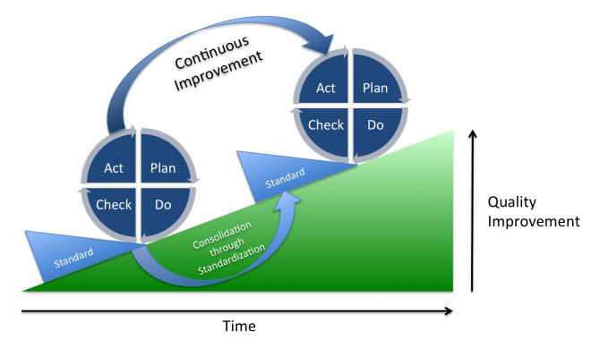 ciclo PDCA y la mejora continua